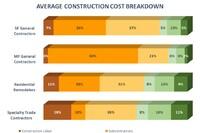 Homebuilder and Remodeler Cost Breakdown