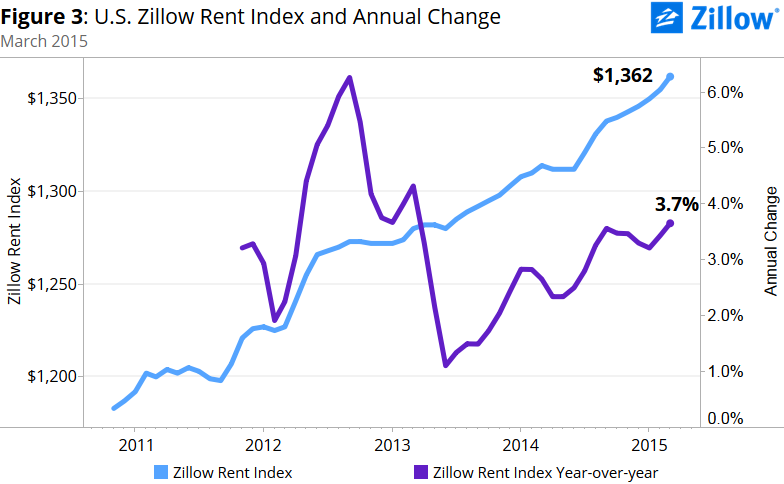 Home Prices and Rents Play the Tortoise and the Hare