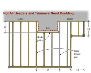 Figure 2. For framing around chimneys or floor cantilevers and for framing a stair landing, the IRC has some clear allowances. When using single trimmers, the maximum span between them is 4 feet, and the header must be within 3 feet of the trimmers' bearing points. Doubling the header or trimmer members can get you greater spans.