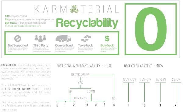 Karmaterial ecolabel by Derek Gallagher, Anna Mahnke, and Sara Marquardt.