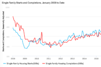 Single-Family Starts Soar in October