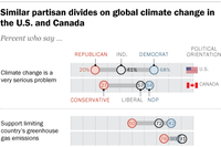 Americans, Canadians Disagree on Climate Change