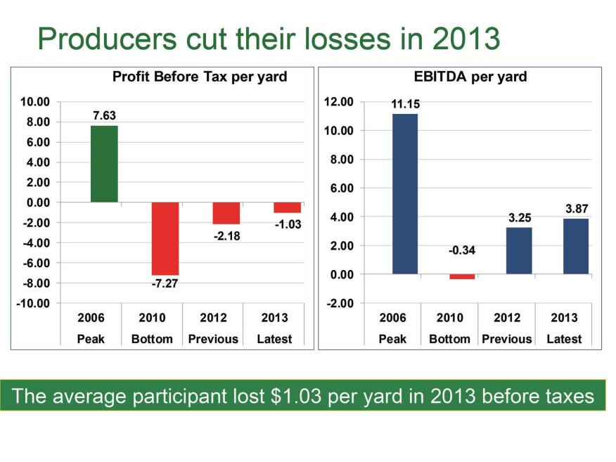 The ready-mix industry's loss of $1.03 per yard was about one-half of the previous year's $2.18.