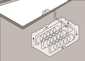 A closed-loop system circulates water through pipes, absorbing heat.