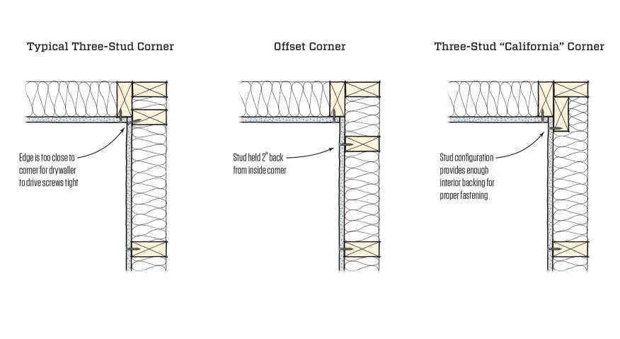 A conventional three-stud corner (left) forces the drywaller to angle the attachment screws, which can tear the paper face and leave a potential bump in the finish.  When structurally permissible, hold back the last stud on one wall 2 inches from the corner (center), or use a three-stud corner (right). Both of these options gives the drywall plenty of support and leaves room to insulate the corner. The center option is a little easier for installing batt insulation and may  keep the corner warmer (less area of thermal break).