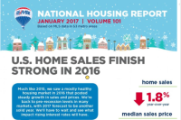 RE/MAX: 2016 Best Year for Home Sales Since Crash