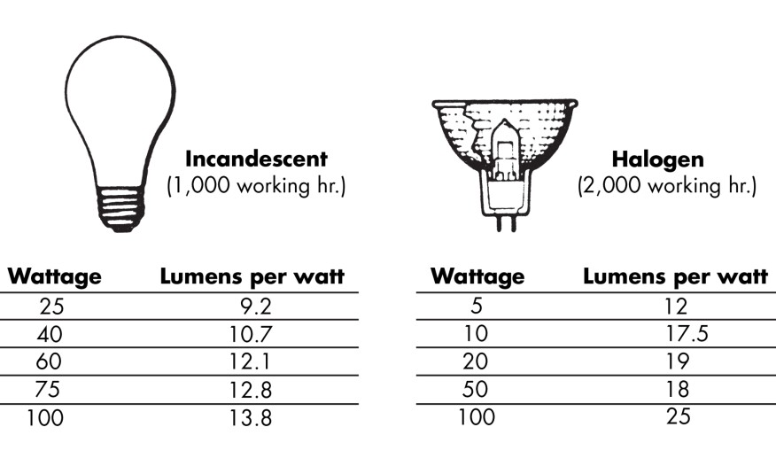 Halogen lamps are more expensive to buy than incandescent bulbs, but the higher initial cost is balanced by lower wattage, stronger light, and longer life. Line-voltage PAR30 halogen lamps use power up to 30% more efficiently than standard incandescents and are well suited for use in track lighting and recessed cans.