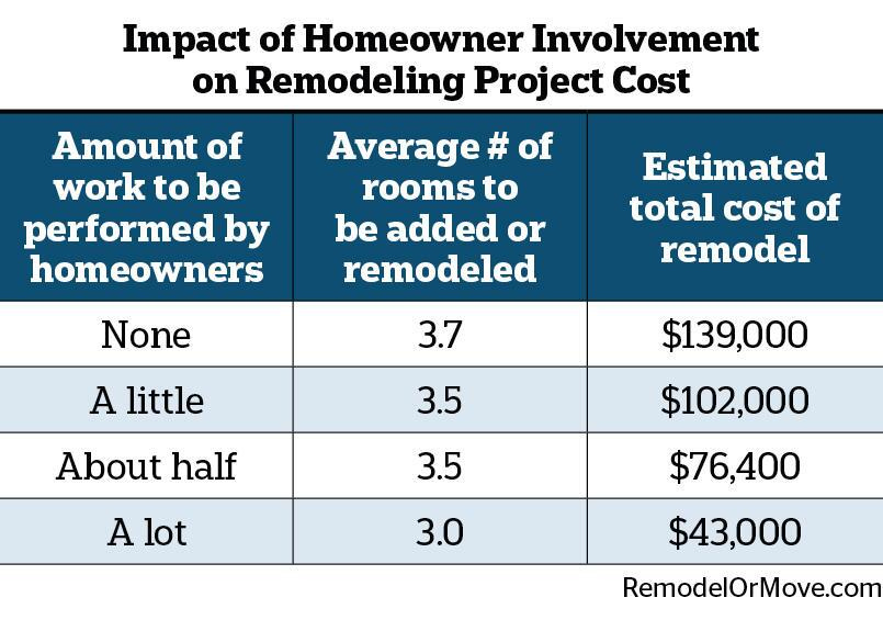 DIY Declining as Homeowners Look to Hire Professional Remodelers