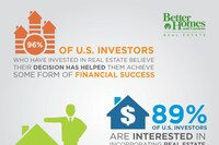 Study: Investors Warm Up to Real Estate