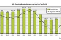 Will 2013 Signal a Return to Profits?