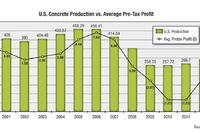 Will 2013 Signal a Return to Profits?