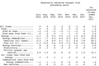 Labor Department Reports Largest Increase in CPI in 4 Years