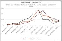Seniors Housing: Slow and Steady Performance