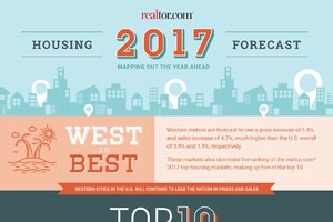 Forecast: 2017 New-Home Sales Up 10%