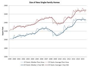 Home size growth starts to flatten, per Census Bureau data.