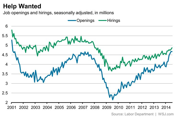 Hires Amp Up as Job Openings Hit 13-Year High Marks