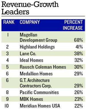 MODEST GROWTH: Only half of the closings leaders made the revenue list, highlighting the incentives offered to buyers in 2006 to spur flagging sales.  Price reductions and incentive cut away at builders' margins.  All 10 of 2005's revenue-growth leaders topped 54% growth.