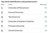 Top 20 Colleges With Most Billionaire Alumni