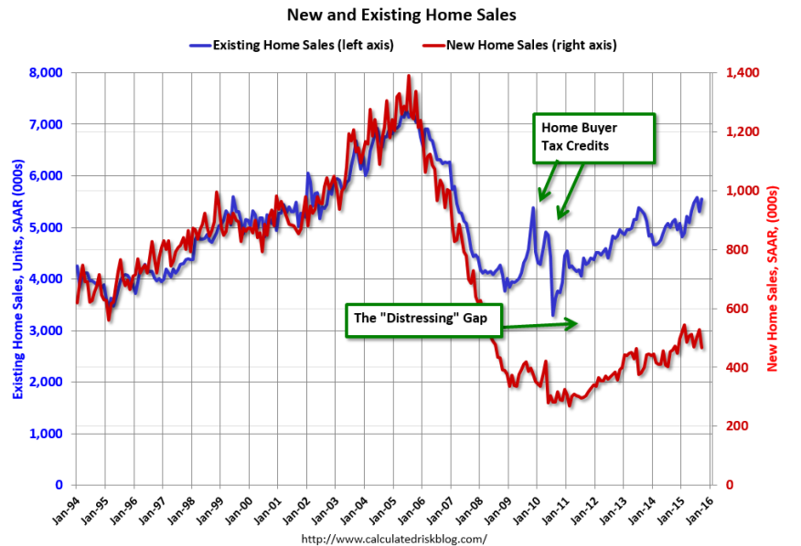 Calculated Risk's comparison of existing home sales (NAR data) and New Home Sales (Census)