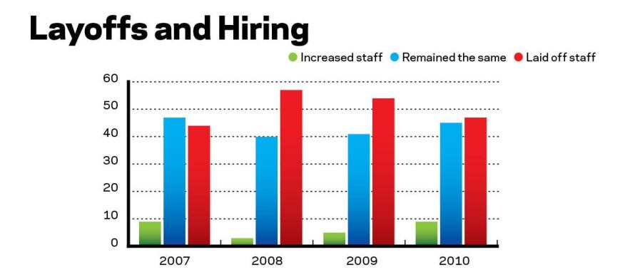 Fewer Layoffs, More Hires Layoffs continue to be a fact of life, but the rate is slowing and a few builders are now adding staff.