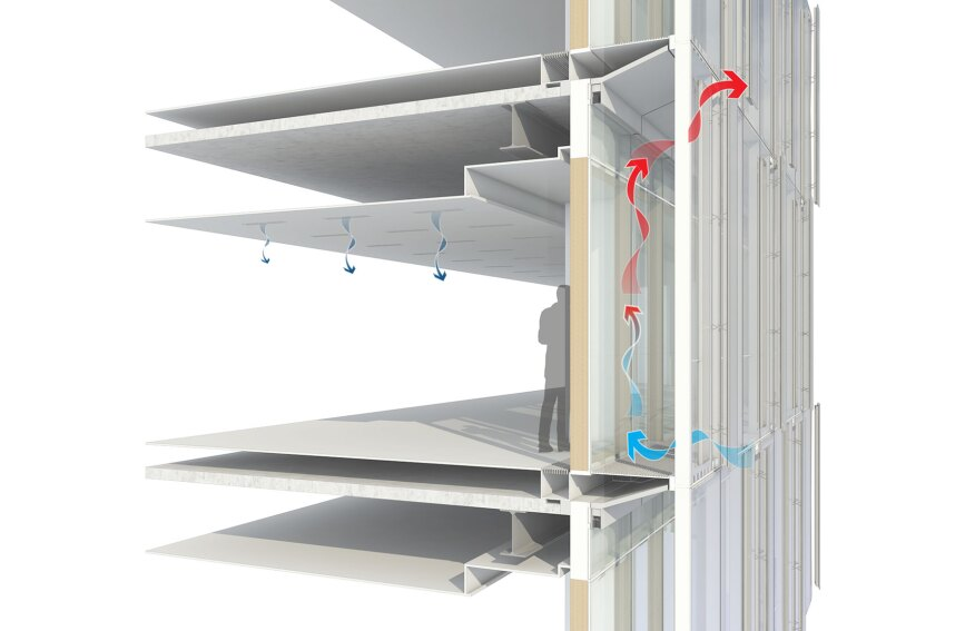 In the summer, the building façade flushes heat out of the system by deploying horizontal blinds in the cavity, closing the sill damper, and opening the vertical parallel vents on the exterior. The building interior is cooled with a radiant system.