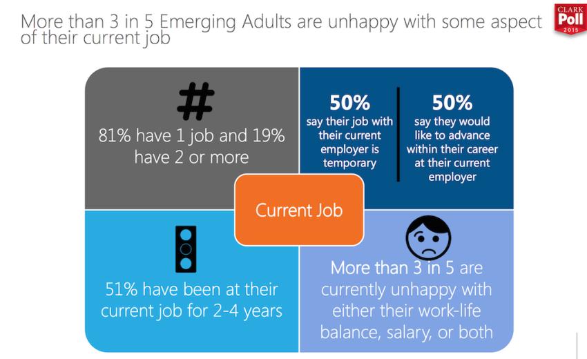 Study Spotlights Millennial Pain Points