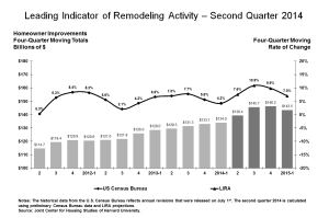 Leading Indicator of Remodeling Activity chart, 2Q2014