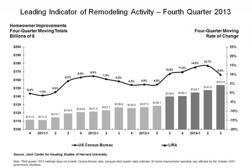 Harvard JCHS' Leading Indicator of Remodeling Activity (LIRA), 4Q13