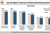 What Strategic Programs Will Define Marketing Departments in 2020?