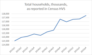 Household formations, per the Census HVS survey.