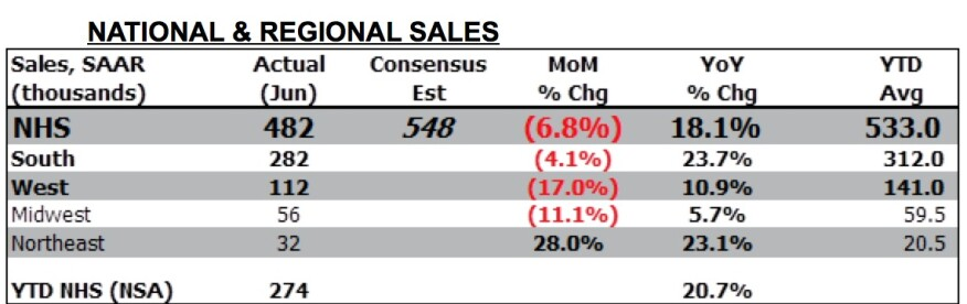 New Home sales data, Evercore ISI analysis