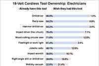 Top 18-Volt Tools for Electricians