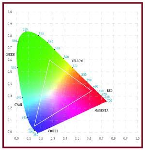 A representation of the 1931CIE Chromaticity Chart. Gradation of color is approximate.