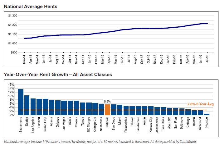Yardi Matrix graphs of the monthly increase of the national average rent, as well as the rate of rent growth by metropolitan area.