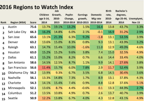 Regions to watch, from New Geography's Joel Kotkin and Mark Schill