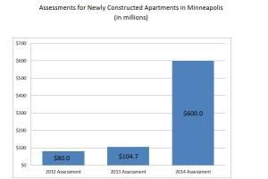 Apartments Risk Excessive Tax Assessments in Overbuilt Markets