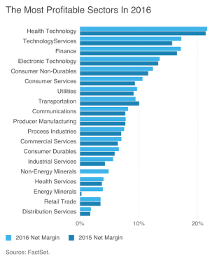 Most profitable business sectors for 2016.