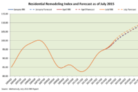 2Q's Remodeling Volume Surpassed Old Peak, Latest RRI Finds