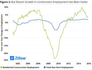 recovery in jobs for home builders has been slow.
