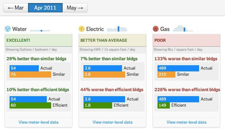 New Apartment Energy-Efficiency Rating Introduced