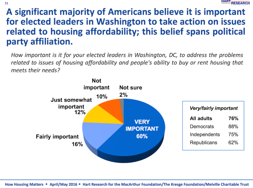MacArthur Foundation research; housing data and housing trends