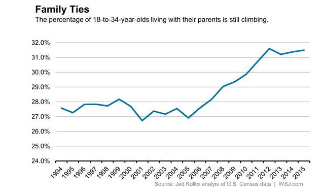 Why Do Young Adults Still Home in on Parents' Nests?