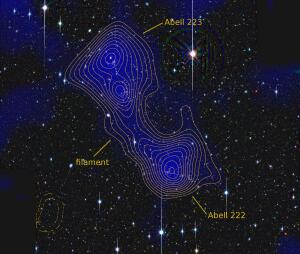 Contour diagram depicting a dark matter filament that connects two galaxy clusters.