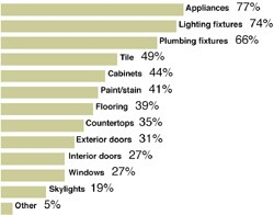What types of materials do you allow homeowners to supply?