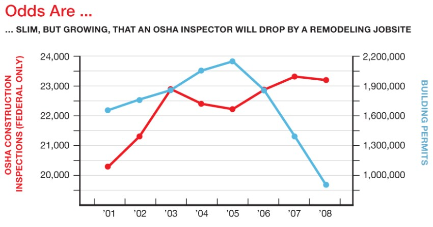 OSHA's Stepped-up Enforcement Initiative