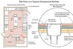 Commercial Kitchen Tile Floor