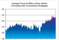 Average Price of New Homes Near All-Time High at $432,000