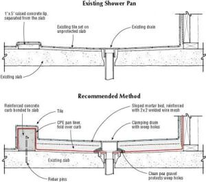 kitchen grease trap design with Shower Pan On A Slab O on Grease Trap Gallery further Tank Variations likewise Interceptor Design Inspection Operation Requirements together with Shower Pan On A Slab o moreover Article detail.
