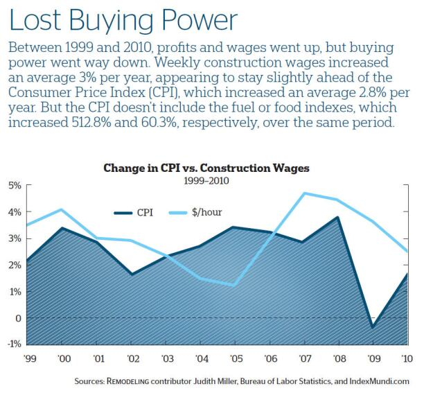 Lost Buying Power