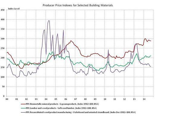 Materials Price Pressure Builds